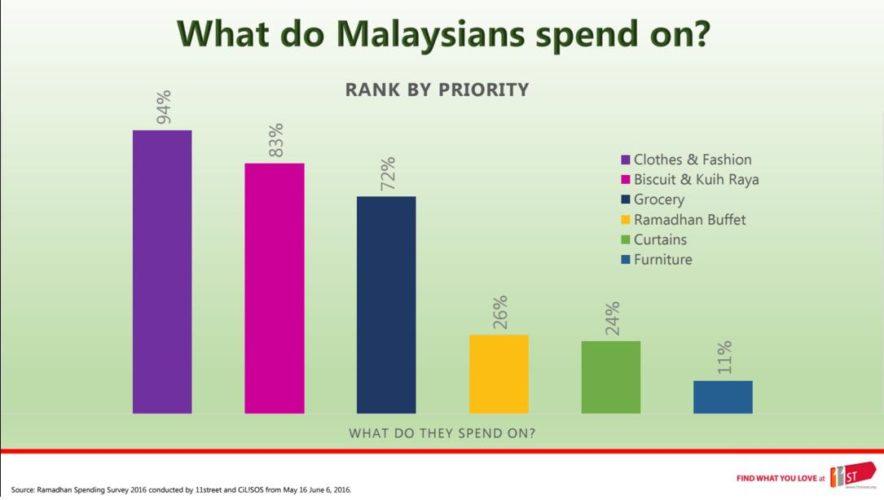 11 slide spending