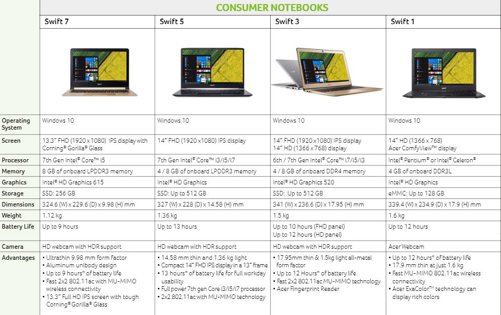 Acer Swift series specs