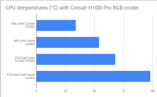 Cool runnings with Corsair H100i Pro RGB liquid CPU cooler