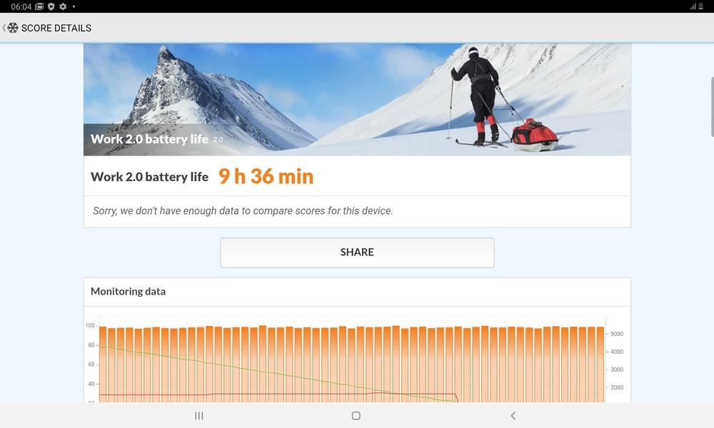 Galaxy Tab S6 Lite battery life pcmark