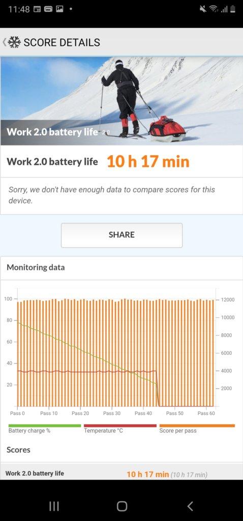 Galaxy Noe20 Ultra 5G PCmark battery life