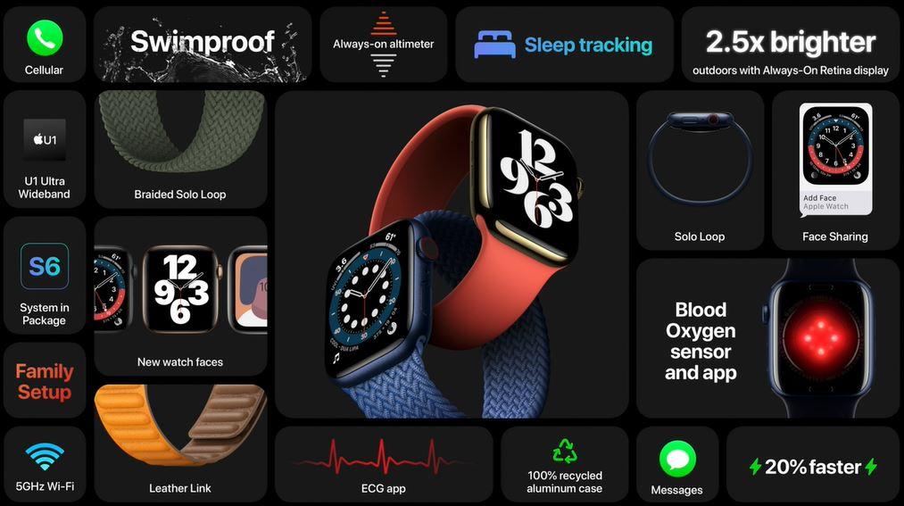 Apple Watch series 6 benefits